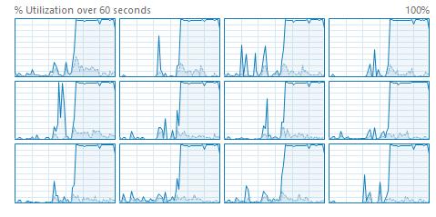 100% CPU Utilisation